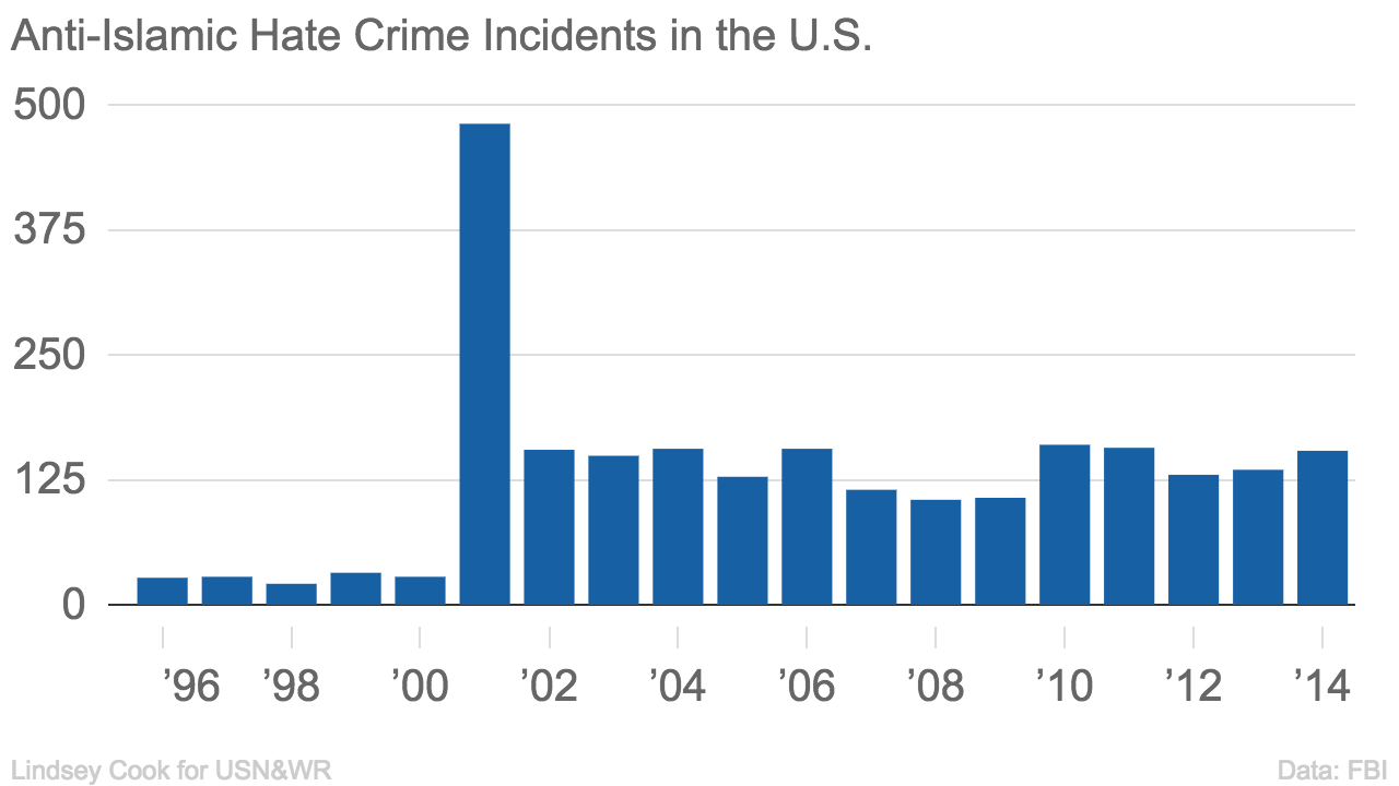 an analysis of hate crimes in the united states Sure from civil rights activists, numerous states have adopted hate crimes  sears's (1940) analysis of the economy and black lynchings in the american south.