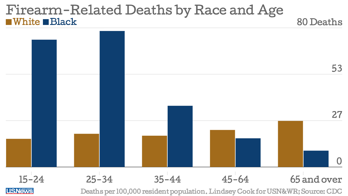 A Graphic Showing Death Rates For Firearm Related Injuries