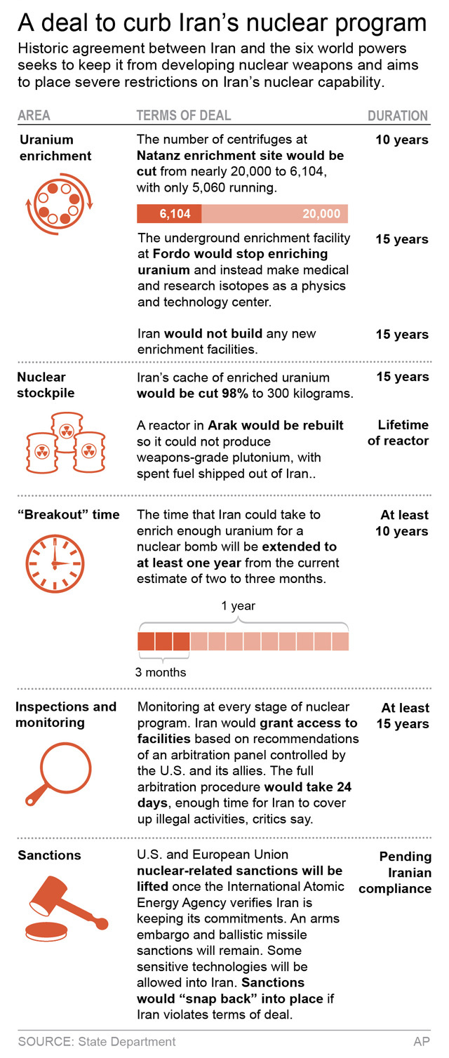 5 Things To Know About The Iran Nuclear Deal Political