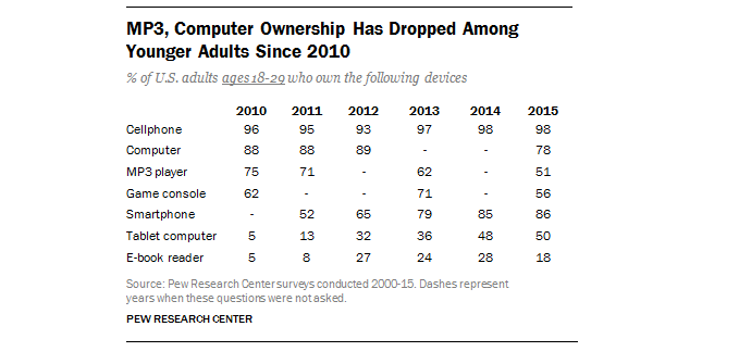 Smartphones Are Taking Over the U.S. Smartphone and tablet ...