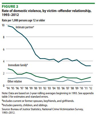 sobering stats for domestic violence awareness month us news. Black Bedroom Furniture Sets. Home Design Ideas