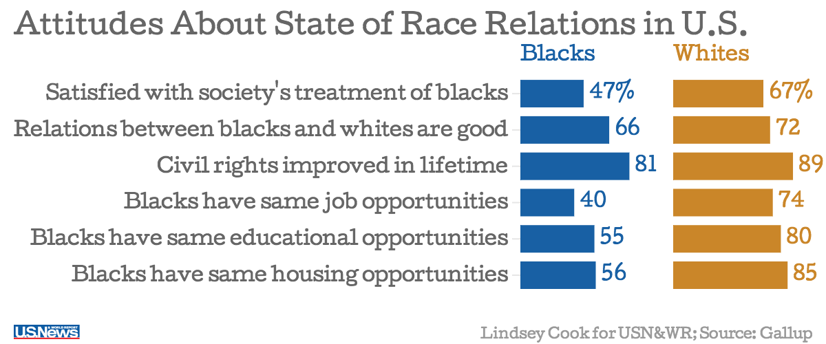 Blacks and whites see racism in the United States very, very differently