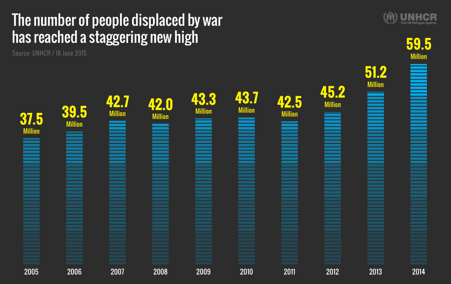 The number of people displaced by war has reached a staggering new ...