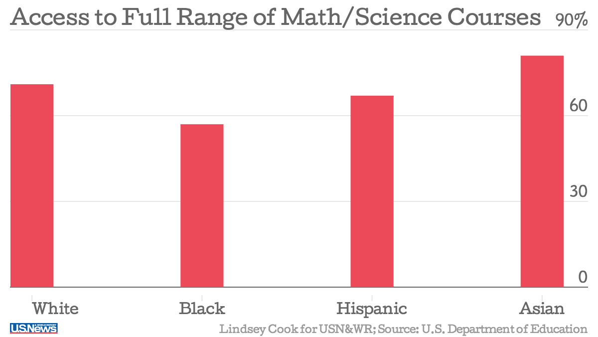 Us and asian science education statistics