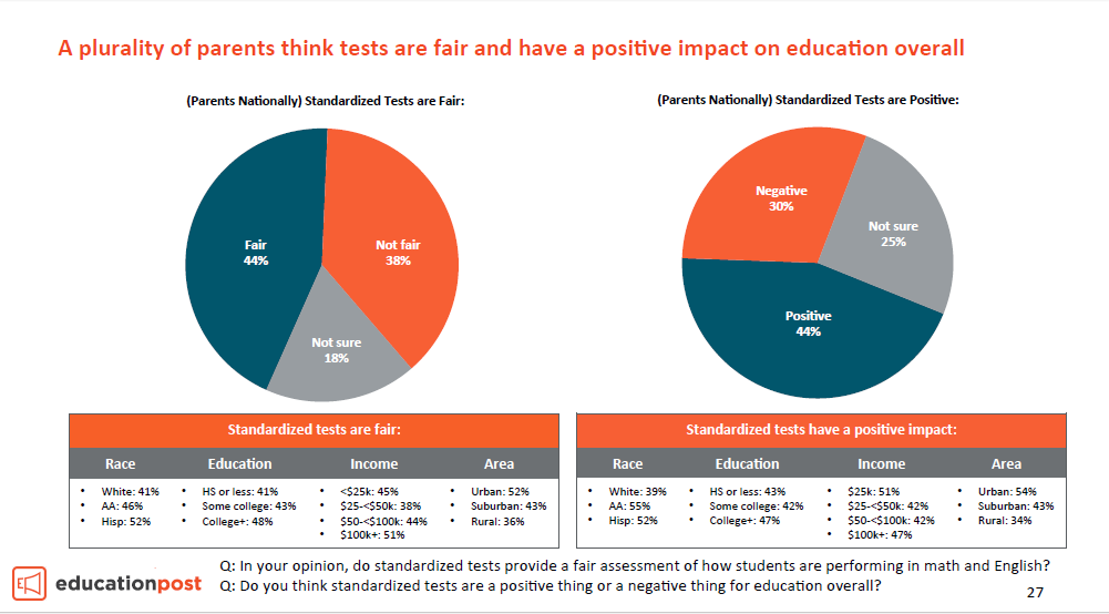 the negative impact of standardized testing in todays education It is not clear whether the eqao tests in grades 3, 6, 9 and 10 offer a net  the  province have written standardized tests run by ontario's education  a focus on  standardized assessment can have a negative impact on teacher practice   new in homes starauctions corrections today's news flyers.