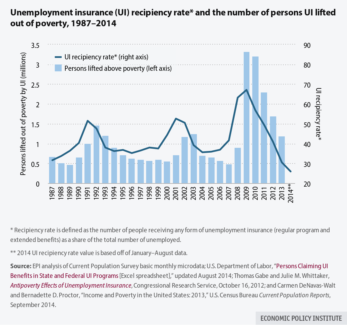 unemployment analysis Unemployment is one of the growing problems in the western nations currently uk too suffers from the very same persisting problems existing.