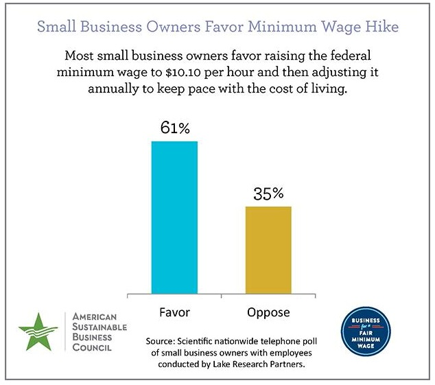 Solved: How Does Minimum Wage Affect Small Business in 2018?