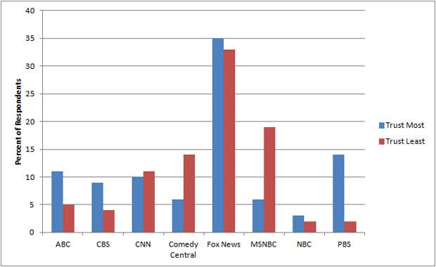 PBS Is America's Most Trusted TV News Source. Or Maybe It ...