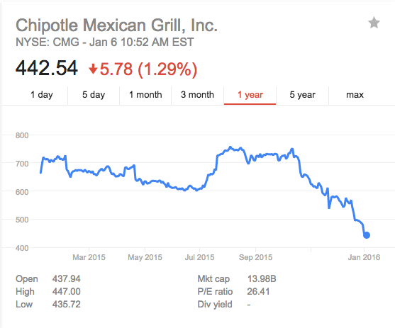 Following outbreak and subpoena chipotle 39 s stock plummets - Chipotle mexican grill ticker symbol ...