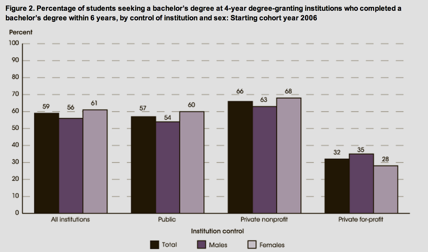 Only 59 percent of first-time students at 4-year institutions complete ...