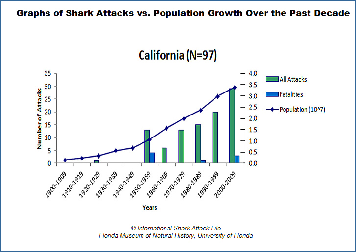 ... the great white shark population is also surging in California waters Shark Species Chart