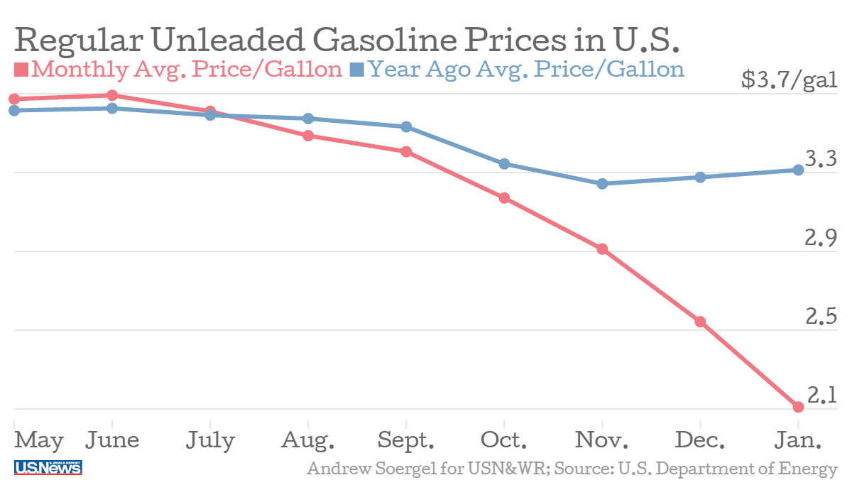 Gas prices have plummeted since june average unleaded gasoline prices