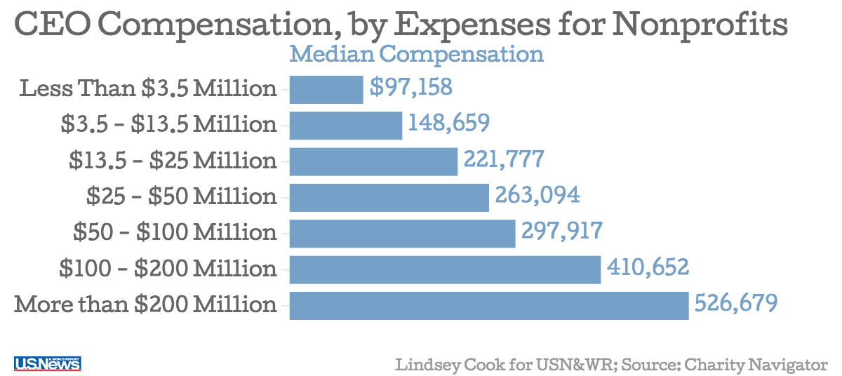 How The Pay For Planned Parenthoods President Stacks Up One Herald