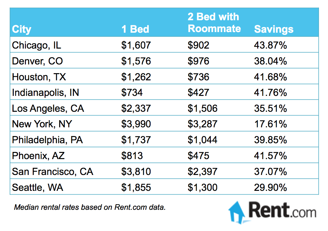 The Cost of Living Alone