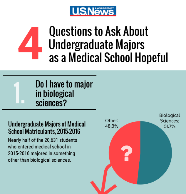 Medicine best undergraduate degrees
