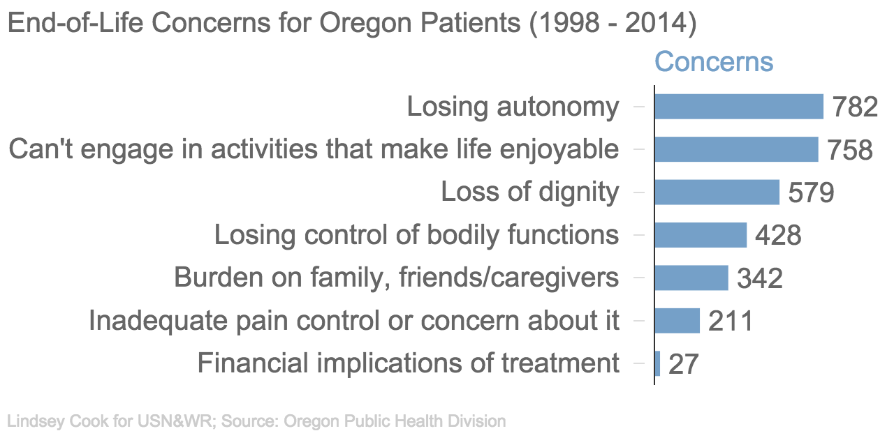 oregons death with dignity act Questions and answers containing general information about the effect of initiative 1000, the state's death with dignity act.