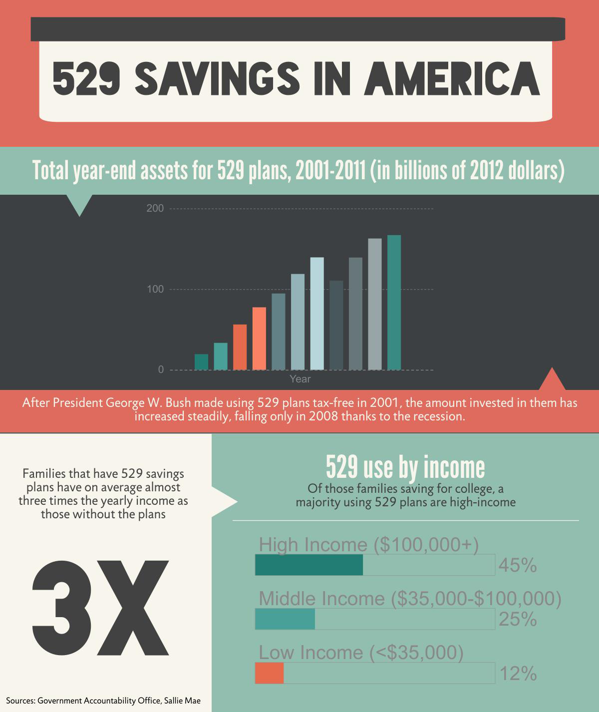 Obama 39 s 529 plan would change how families save for for 429 plan