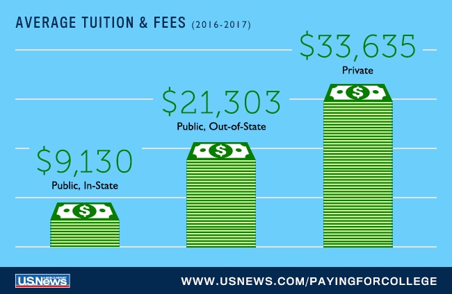 U S News Data College Costs Financial Aid Paying For