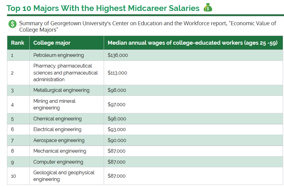 top 10 highest paid engineering courses