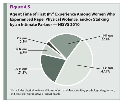 domestic violence and sexual assaults on women plague america Domestic violence can be defined as a pattern of abusive behavior in any relationship that is used by one partner to gain or maintain power and control over an intimate partner 3 according to the national center for injury prevention and control, women experience about 48 million intimate partner-related physical assaults and rapes every year.