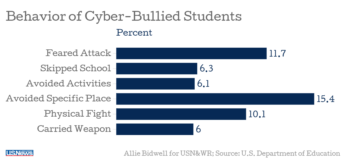 Facts and statistics about cyberbullying