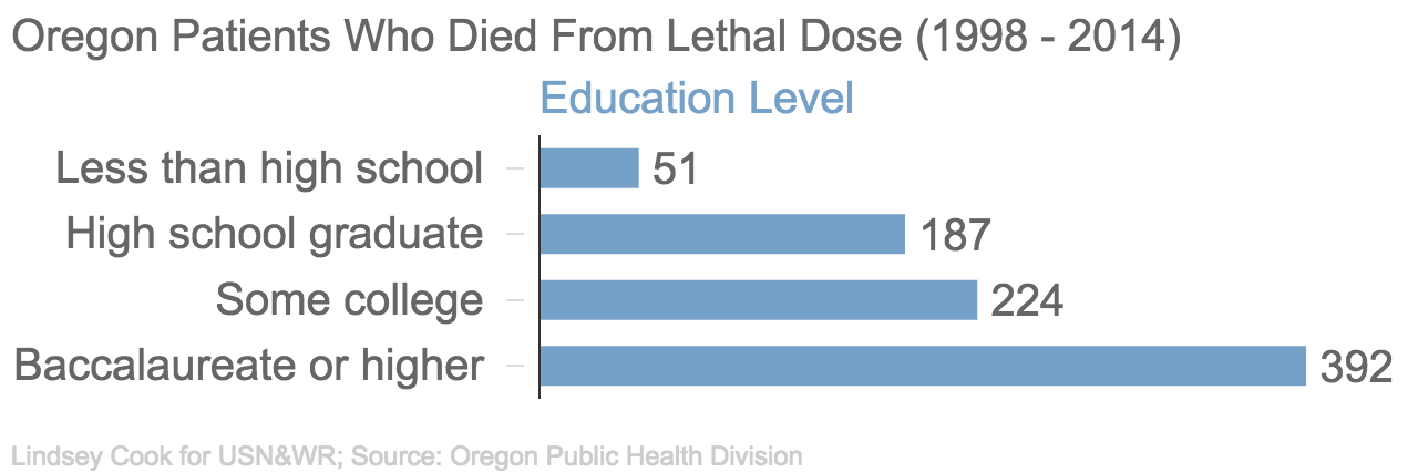 oregons death with dignity act Oregon voters legalized physician-assisted death in 1997 by passing the oregon  death with dignity act this law allowed terminally ill,.