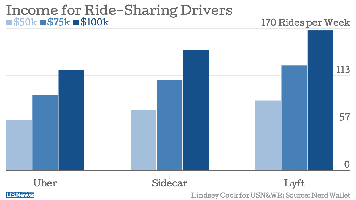 Do you make more money with lyft or uber
