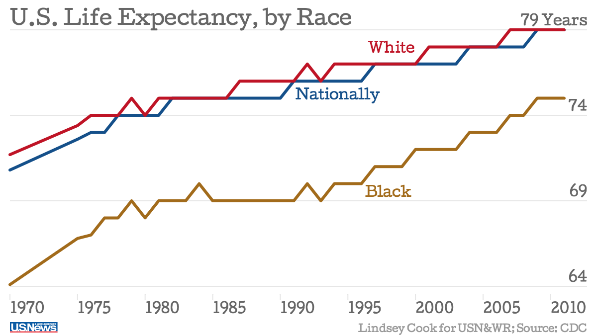 Why black americans die younger controappuntoblog a chart showing the life expectancy for americans by race geenschuldenfo Images
