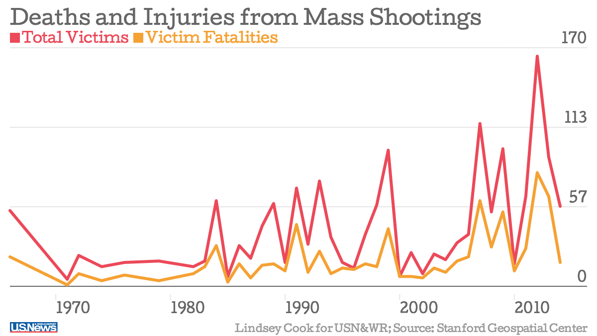 Yes, There Are More Mass Shootings - US News